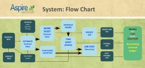 Aspire_Financial_Systems_For_Landscape_Flow