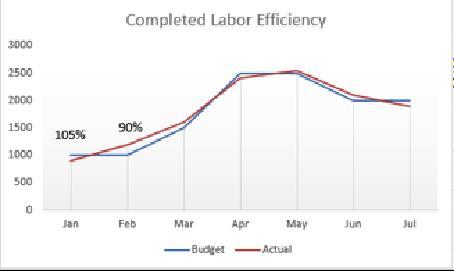 Labor Efficiency KPI