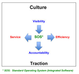 Culture to Traction