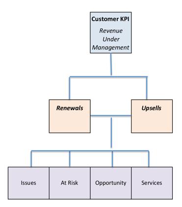 Client Management Cascade