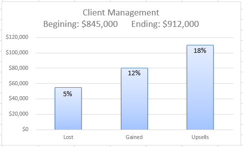 Client Management KPI