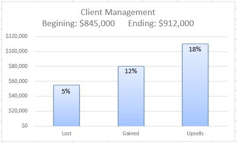 Client Management KPI