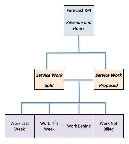 Forecast Management Reporting Cascade
