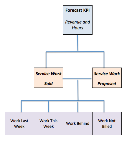 Forecast Management Reporting Cascade