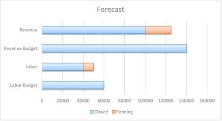 Forecast KPI
