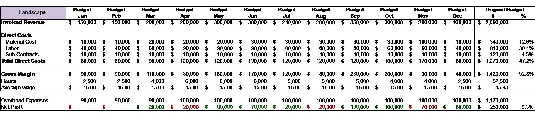 Starting Budget