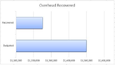 Overhead Recovery KPI