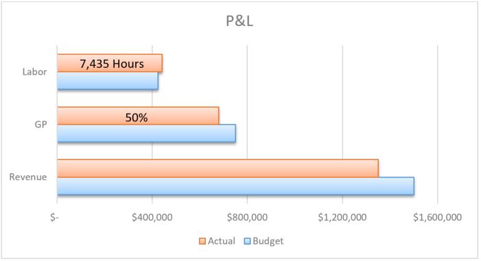 Profit Management KPI