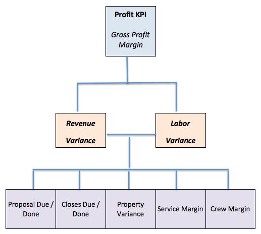 Profit Management Reporting Cascade