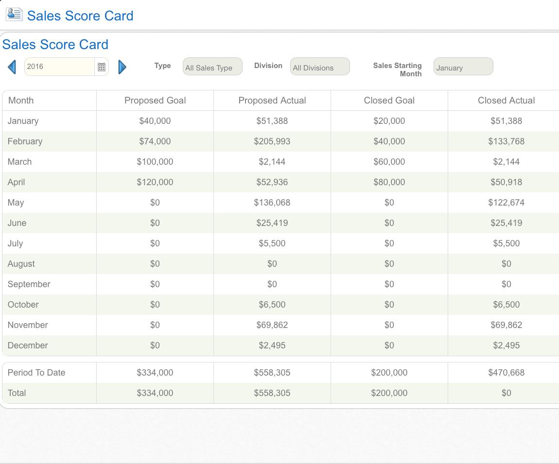 Sales Score Card