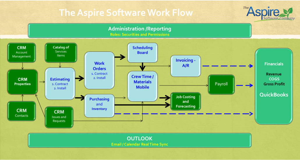 Aspire Work Flow Chart