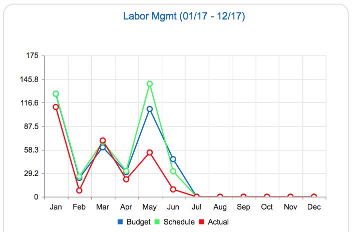 Labor KPI.png