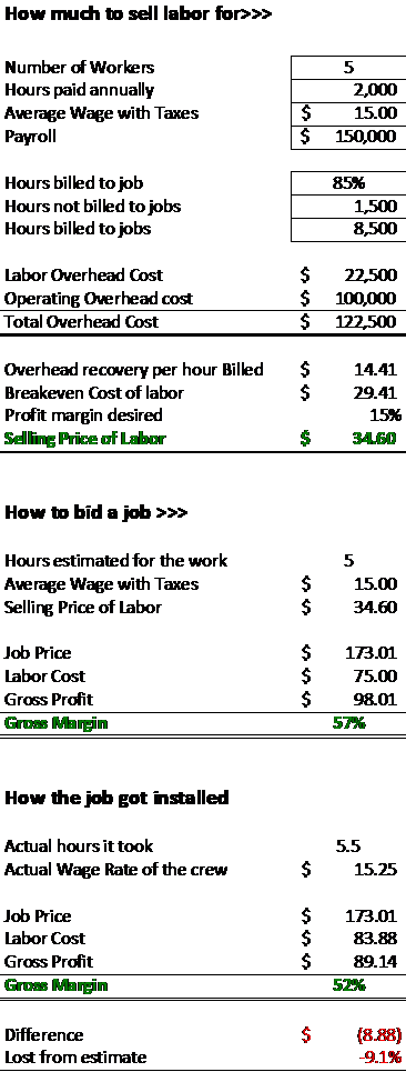 Labor sales chart