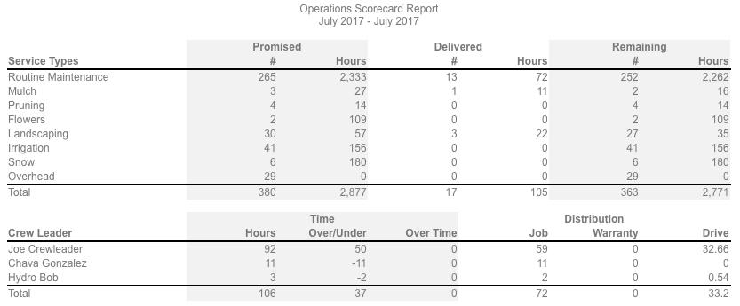 Operations Crew Scorecard.png